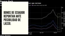 CHF Advisors Noticias Febrero 10 - Bonos de Ecuador repuntan ante posibilidad de Lasso