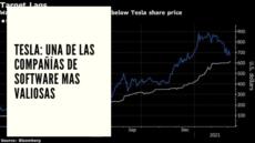 CHF ADVISORS NOTICIAS MARZO 3 - TESLA UNA DE LAS COMPAÑÍAS DE SOFTWARE MAS VALIOSAS