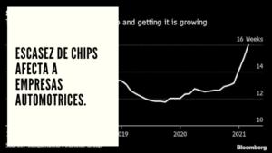 CHF Advisors Noticias Mayo 06 - Escasez de chips afecta a empresas automotrices